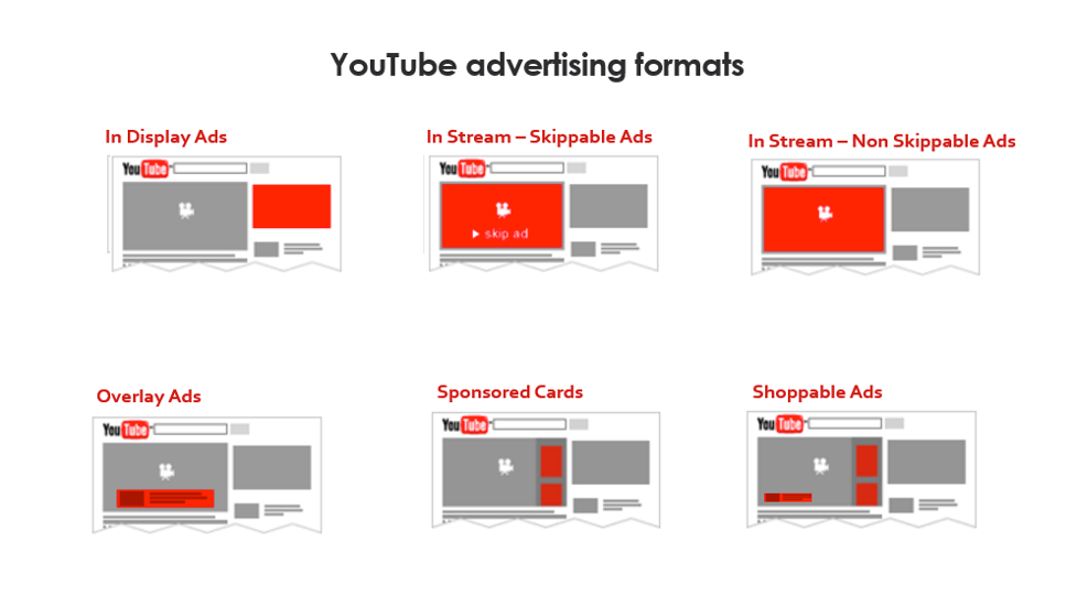 Why Use YouTube Discovery Ads 2021