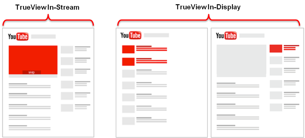 YouTube in-Stream VS YouTube Discovery Ads