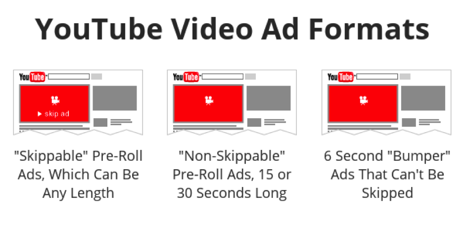 Types of Pre-Roll Ads